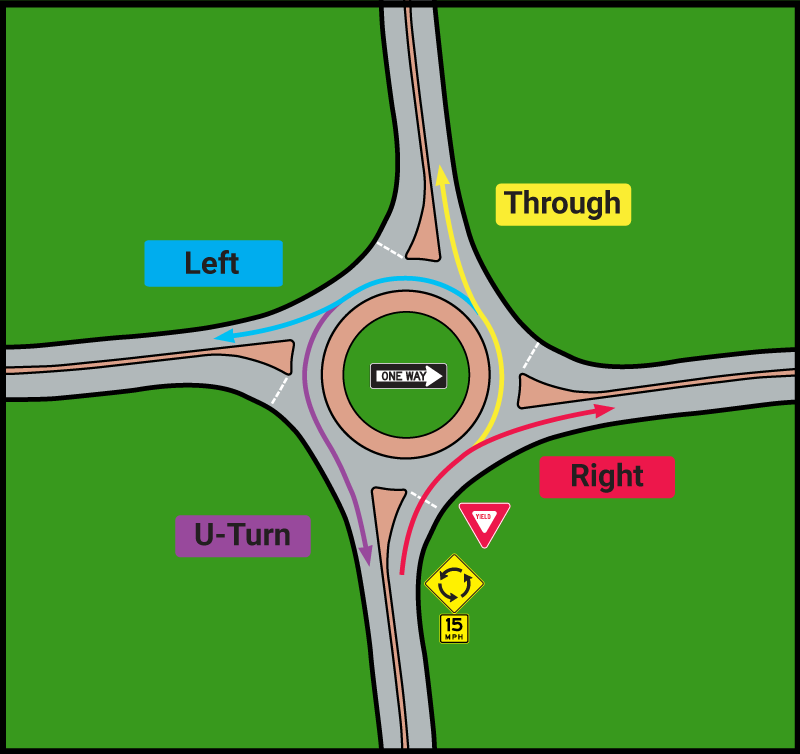 Figure 3. Traffic Flow for Single-Lane Roundabout